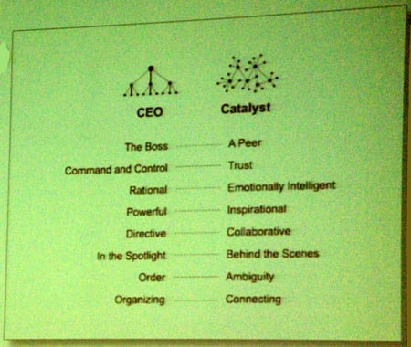 CEO vs Catalyst