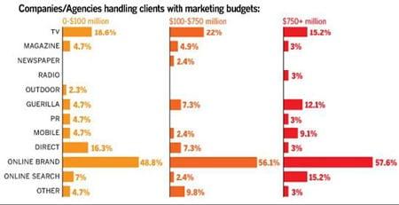 marketingbudgets