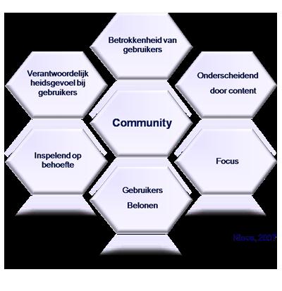 CommunityFramework_M.Kloos_2007.jpg