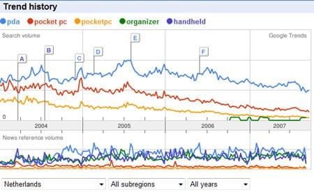 Google Trends: PDA vs de rest