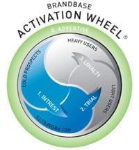 activation wheel