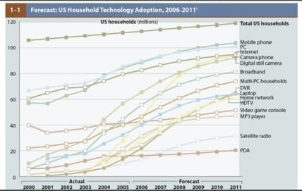 US Household Technology Adoption 2006-2011