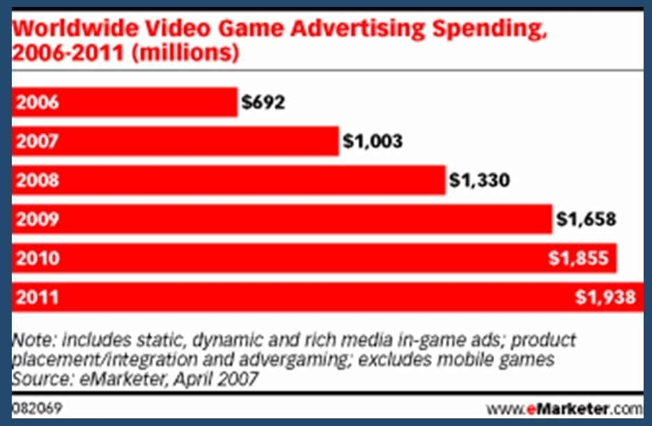 game advertising spending