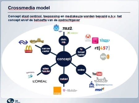 crossmedia-model.jpg