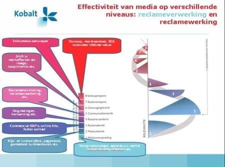 effectiviteit-media.jpg
