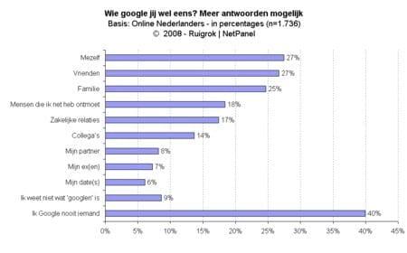 grafiek_googelen.jpg