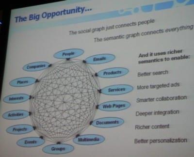mogelijkheden semantic web