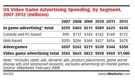 US Video Game Advertising Spending