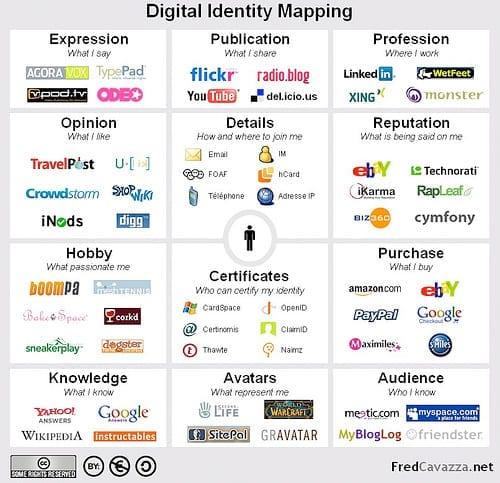 Digital-Identity-Mapping