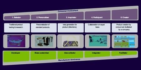 co-creation model