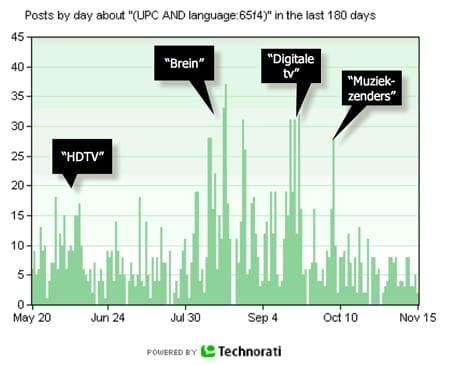 Technorati UPC 2006