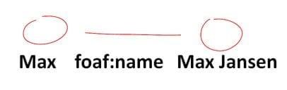foaf:name