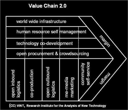 value-chain-20-450p.jpg