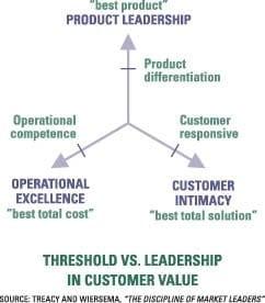 customerintimacy