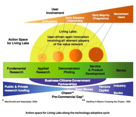 Action Space for Living Labs