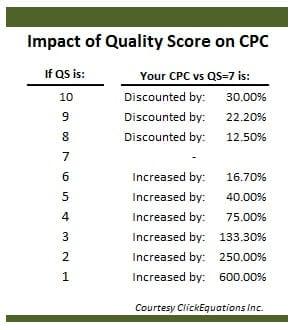impact-of-quality-score4
