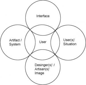 2_usercentereddesign