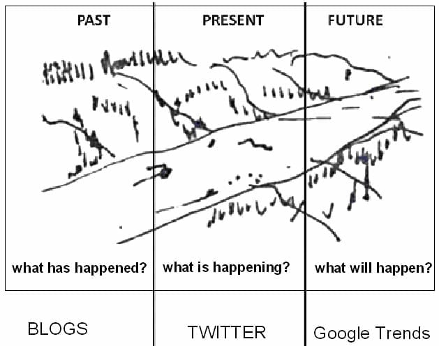 River of Information