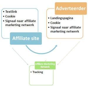 affiliate-site