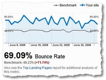 google-analytics-weigeringspercentage
