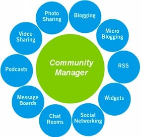 Community Manager Isobar Human Media