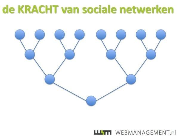 kracht-van-sociale-netwerken