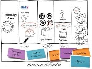 Business Model Canvas toegepast op het Nationaal Archief, dat met een deel van de collectie op Flickr The Commons staat