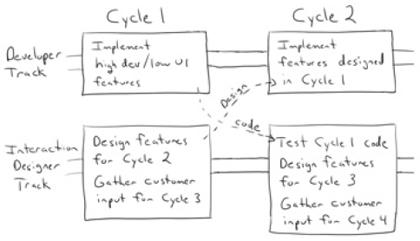 Schema dat parallelle tracks toont voor designer en developer
