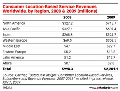 Consumer Location-Based Service Revenues Worldwide