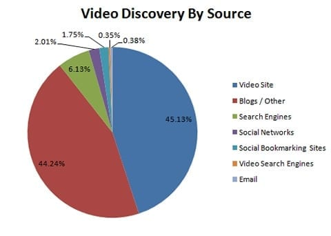 Video discovery by source