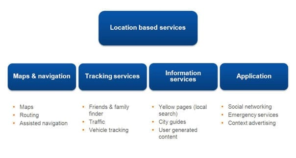 Overzicht locatie gebonden diensten