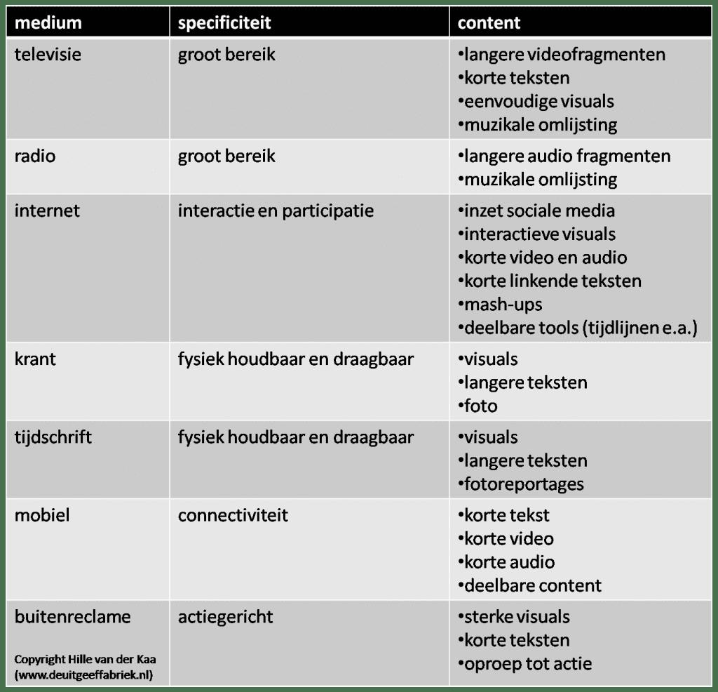 schema mediaspecificiteit