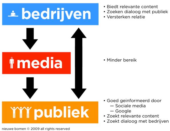medialandschap