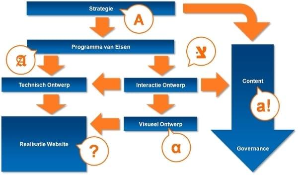 plan van aanpak website voorbeeld Grip op website ontwikkeling? Kies de juiste aanpak   Frankwatching plan van aanpak website voorbeeld