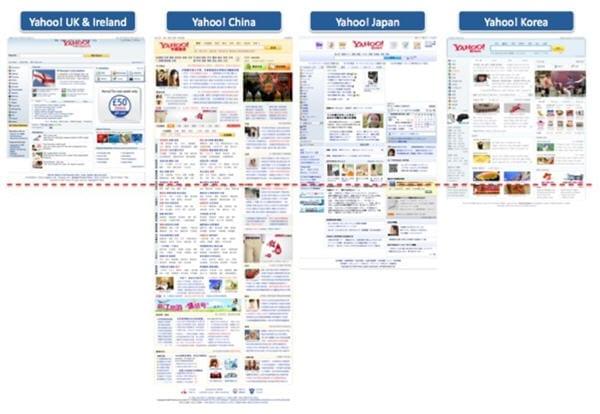 Lengte van de homepage van Yahoo in verschillende landen. Bron: cxpartners
