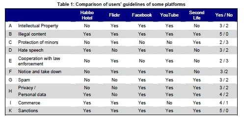 guidelines platforms