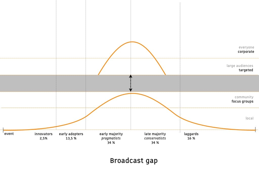 Life Cycle Analysis: broadcast gap