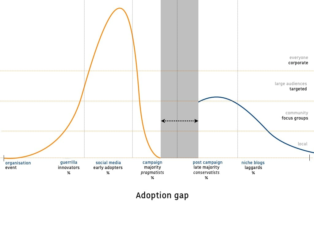 Life Cycle Analysis: Adoption gap