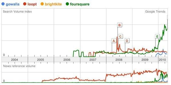 Google Trends: Gowalla, Loopt, Brightkite, Foursquare