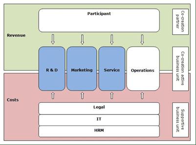 Figuur 3: Co-creatie activiteiten binnen de organisatie