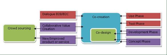 Definitie co-creatie
