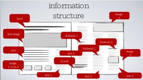 Content produceren voor de ipad it s the web stupid for Sanoma digital