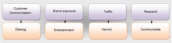 Strategiebepaling (klik op de afbeelding om deze te vergroten)