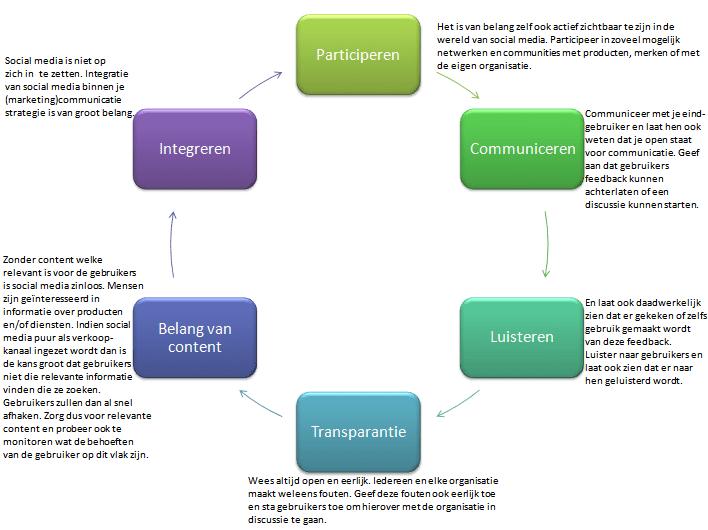 Social media binnen de marketingcommunicatie strategie