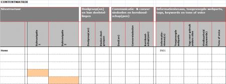 Communicatieve uitgangspunten vastgelegd in een contentmatrix. Bron: Sabel Online