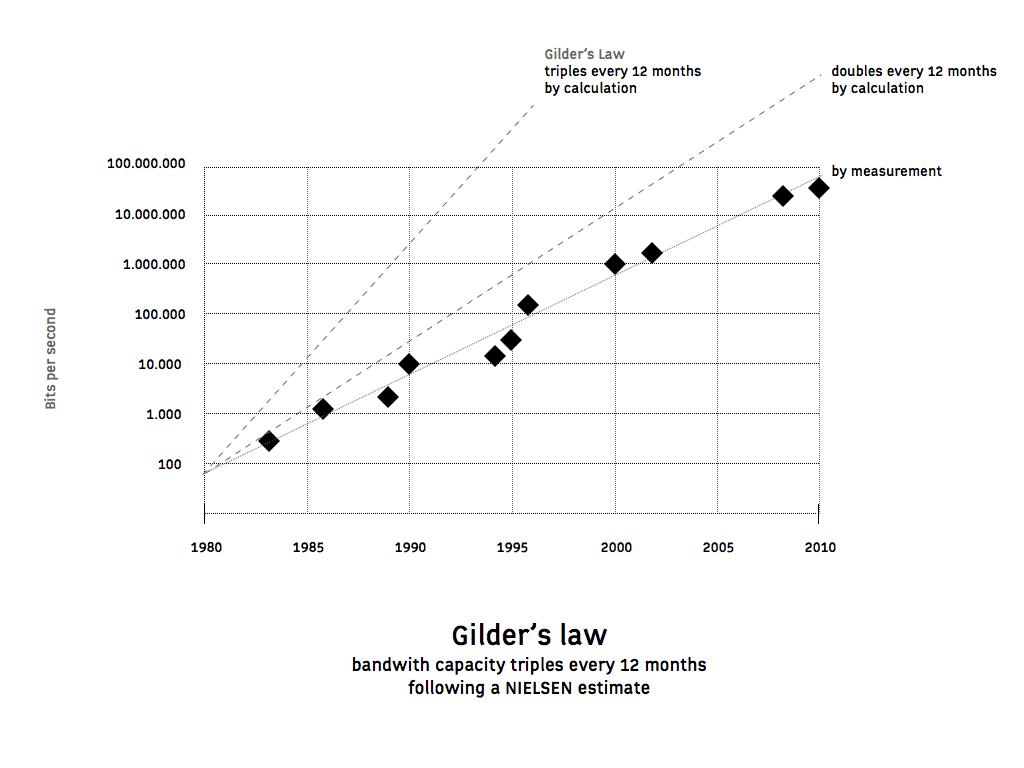 wet van Gilder