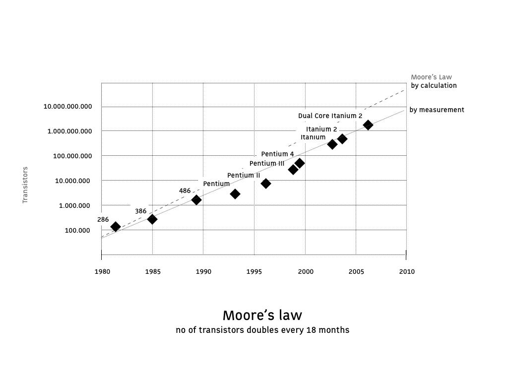 Wet van Moore