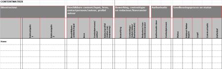 Workflow vastgelegd in een contentmatrix. Bron: Sabel Online