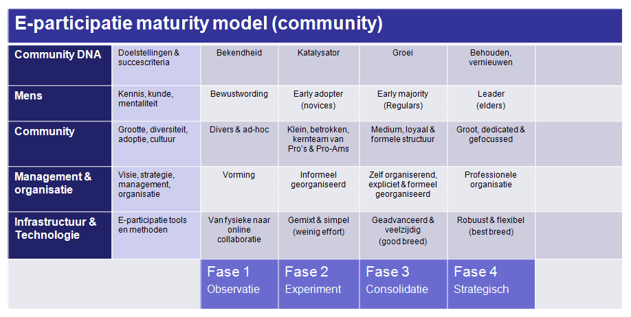 Maturity model community