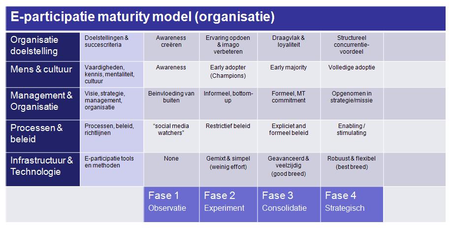 Maturity model organisatie